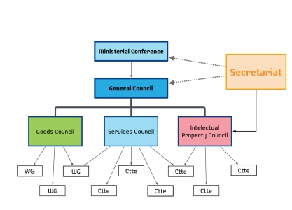 Council Organizational Chart preview